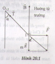 cong thuc cam ung tu va cach xac dinh luc tu don gian - Công thức cảm ứng từ và cách xác định lực từ đơn giản
